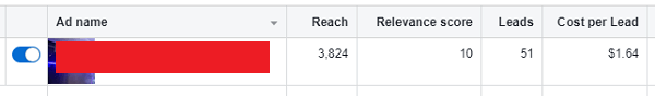 Results from a local lead generation campaign using Facebook Ads