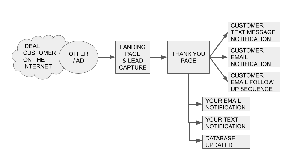 Example Of A Local Lead Generation Funnel